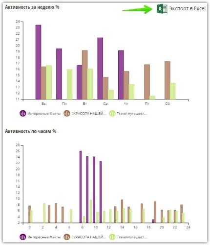 12524eb7 Статистика в Инстаграм — как посмотреть?