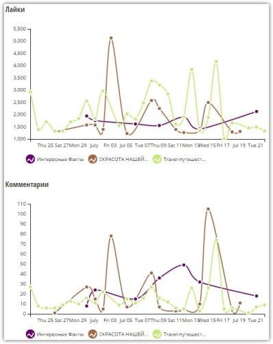 6e954a9d Статистика в Инстаграм — как посмотреть?